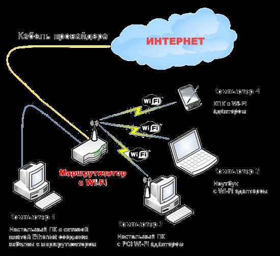 Провайдер услуг internet